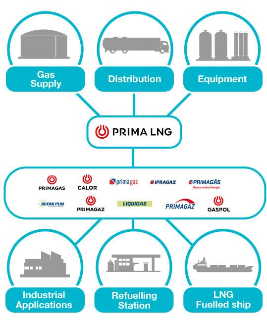 PRIMA LNG